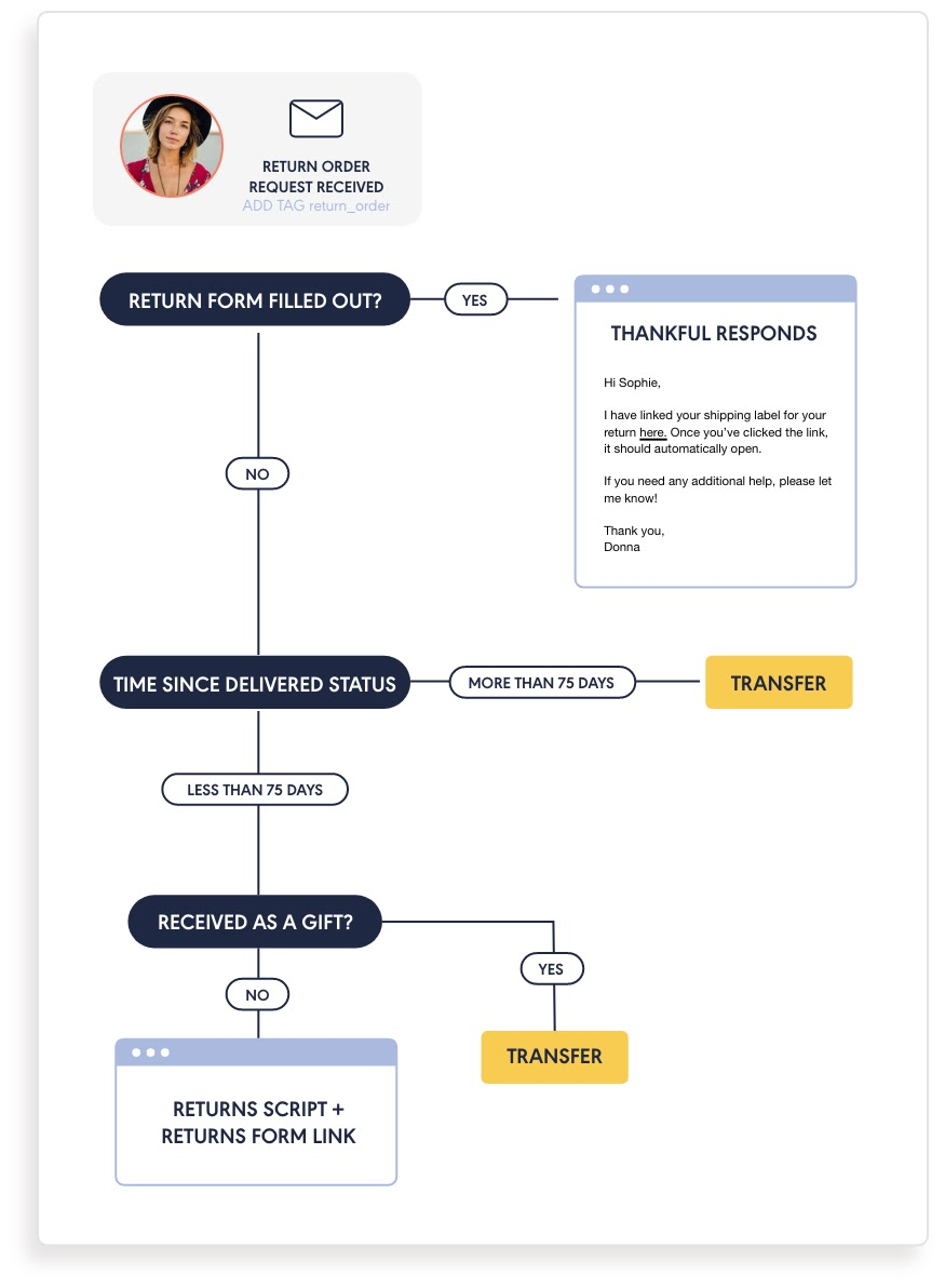 Thankful-Connects-Flow-Chart@2x